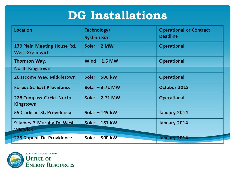 DG Installations LocationTechnology/ System Size Operational or Contract Deadline 179 Plain Meeting House Rd.