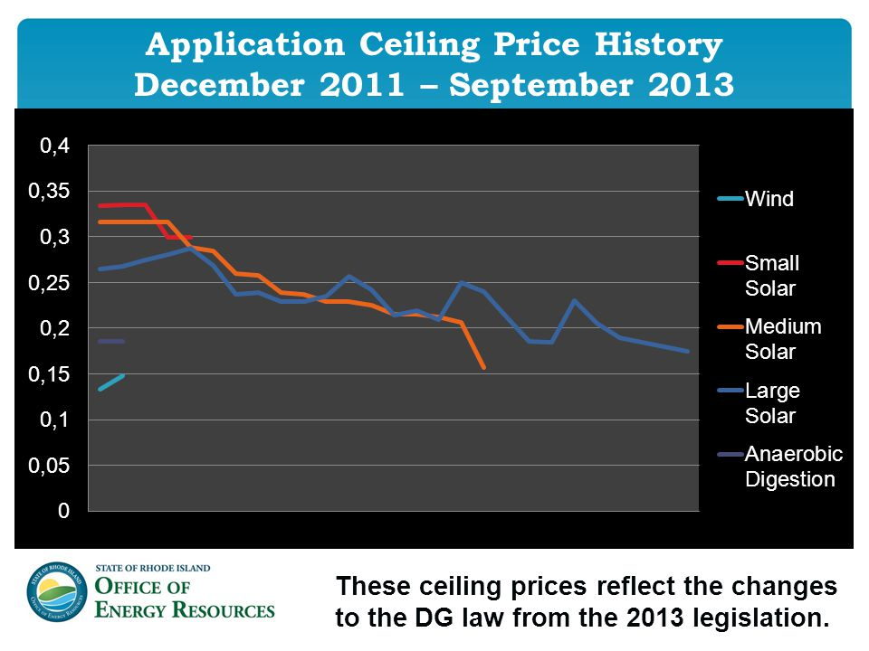 Application Ceiling Price History December 2011 – September 2013 These ceiling prices reflect the changes to the DG law from the 2013 legislation.