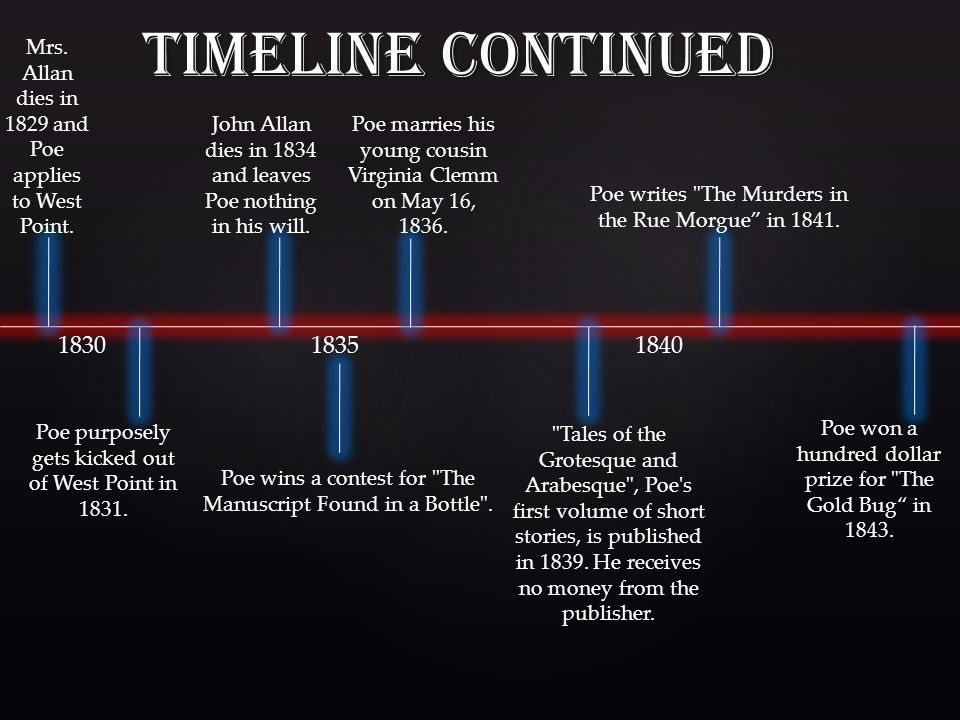 Timeline Continued 1845 Poe moves back to New York City in 1844.