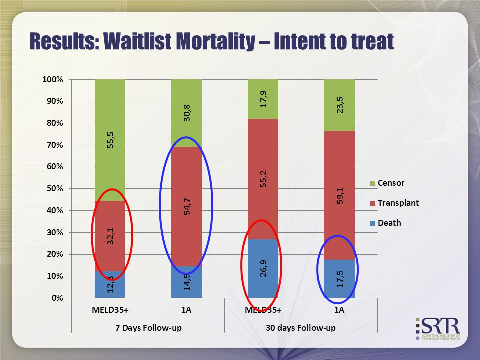 Results: Waitlist Mortality – Intent to treat