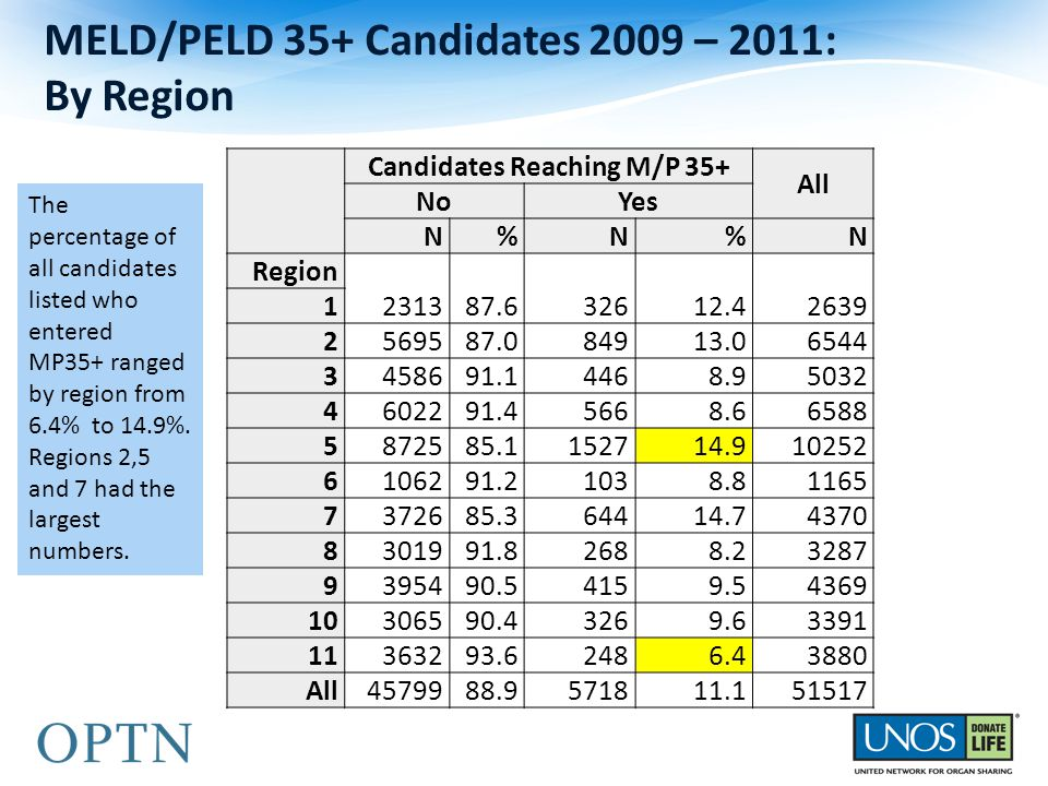 MELD/PELD 35+ Candidates 2009 – 2011: By Region Candidates Reaching M/P 35+ All NoYes N%N%N Region 231387.632612.42639 1 2569587.084913.06544 3458691.