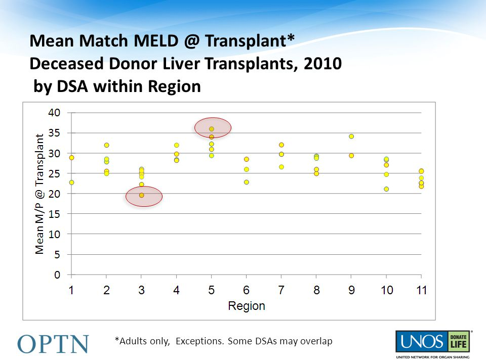 Mean Match MELD @ Transplant* Deceased Donor Liver Transplants, 2010 by DSA within Region *Adults only, Exceptions.