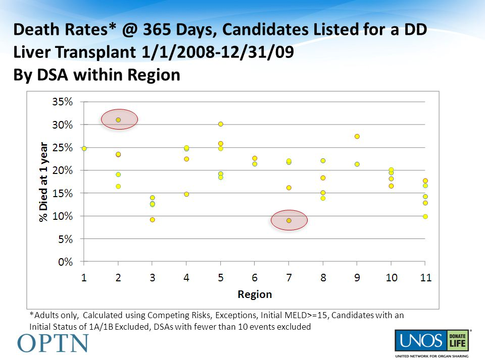 Death Rates* @ 365 Days, Candidates Listed for a DD Liver Transplant 1/1/2008-12/31/09 By DSA within Region *Adults only, Calculated using Competing Risks, Exceptions, Initial MELD>=15, Candidates with an Initial Status of 1A/1B Excluded, DSAs with fewer than 10 events excluded