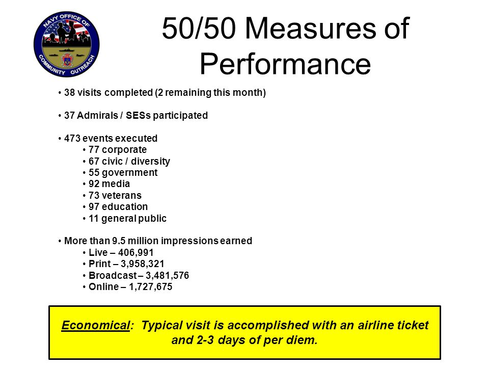 50/50 Measures of Performance 38 visits completed (2 remaining this month) 37 Admirals / SESs participated 473 events executed 77 corporate 67 civic / diversity 55 government 92 media 73 veterans 97 education 11 general public More than 9.5 million impressions earned Live – 406,991 Print – 3,958,321 Broadcast – 3,481,576 Online – 1,727,675 Economical: Typical visit is accomplished with an airline ticket and 2-3 days of per diem.