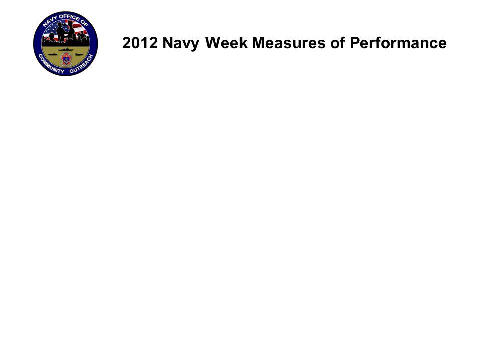 2013 Navy Weeks Navy WeekDates SavannahMarch 11-19 Tampa BayApril 1-7 San AntonioApril 22-28 Bossier-ShreveportApril 29-May 5 JacksonMay 6-12 Little RockMay 20-26 RockfordMay 27-June 2 IndianapolisJune 10-16 Rhode IslandJune 24-July 5 Navy WeekDates PittsburghJune 24-July 4 Minneapolis–St.