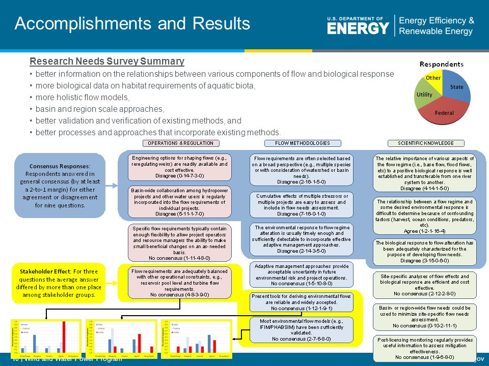 10 | Wind and Water Power Programeere.energy.gov Accomplishments and Results Research Needs Survey Summary better information on the relationships bet