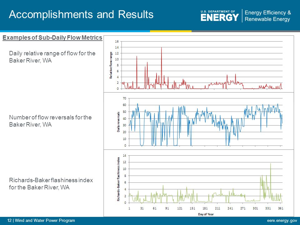 12 | Wind and Water Power Programeere.energy.gov Accomplishments and Results Examples of Sub-Daily Flow Metrics Daily relative range of flow for the B