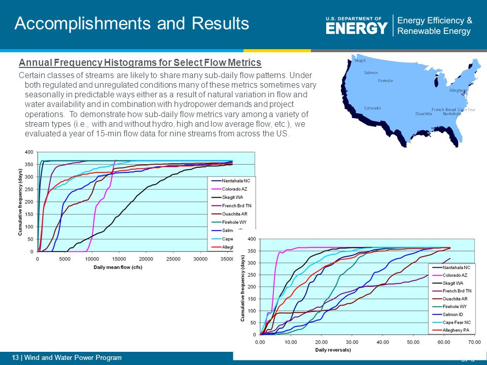 13 | Wind and Water Power Programeere.energy.gov Accomplishments and Results Annual Frequency Histograms for Select Flow Metrics Certain classes of streams are likely to share many sub-daily flow patterns.