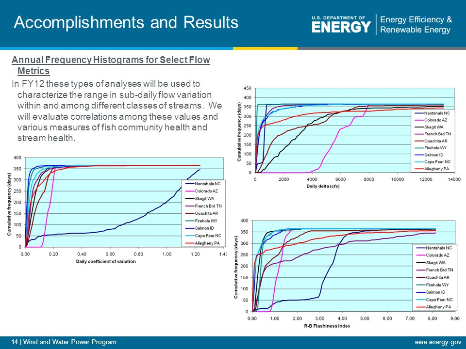14 | Wind and Water Power Programeere.energy.gov Accomplishments and Results Annual Frequency Histograms for Select Flow Metrics In FY12 these types of analyses will be used to characterize the range in sub-daily flow variation within and among different classes of streams.