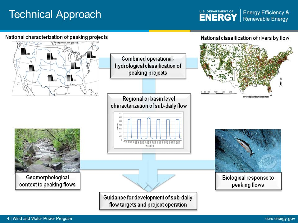 4 | Wind and Water Power Programeere.energy.gov Technical Approach National characterization of peaking projects National classification of rivers by