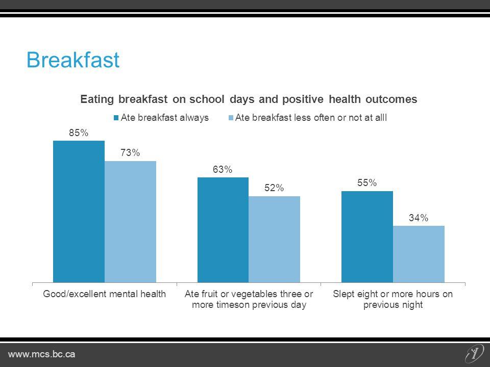 www.mcs.bc.ca Breakfast