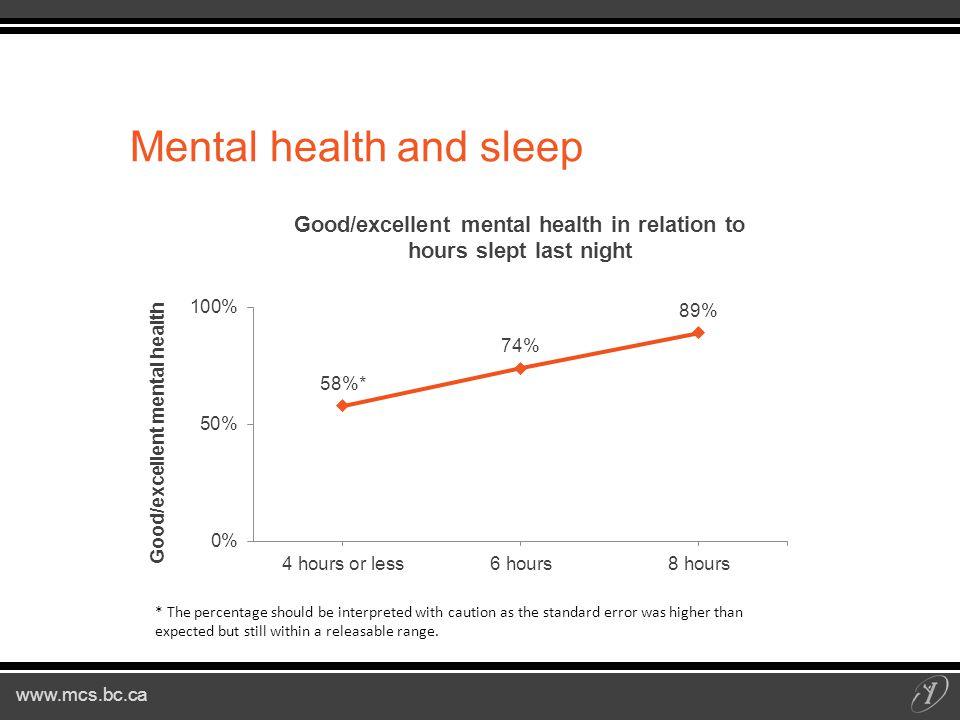 www.mcs.bc.ca Mental health and sleep * The percentage should be interpreted with caution as the standard error was higher than expected but still within a releasable range.