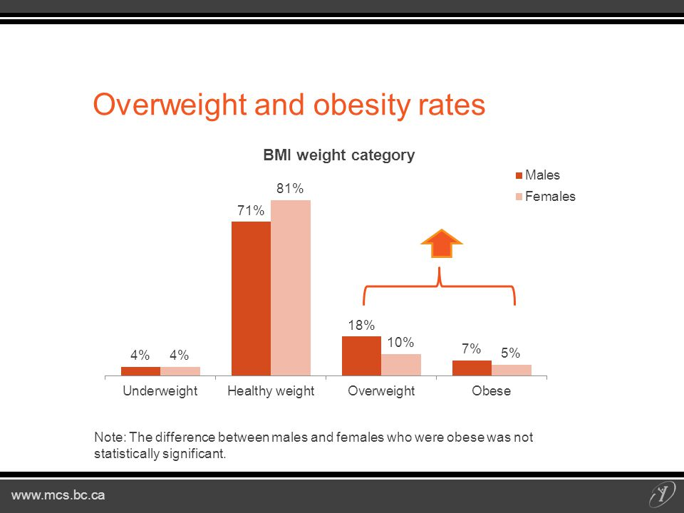 www.mcs.bc.ca Overweight and obesity rates Note: The difference between males and females who were obese was not statistically significant.