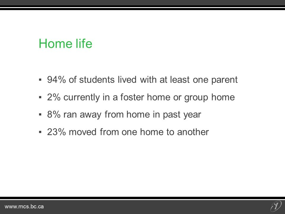www.mcs.bc.ca Home life ▪94% of students lived with at least one parent ▪2% currently in a foster home or group home ▪8% ran away from home in past year ▪23% moved from one home to another