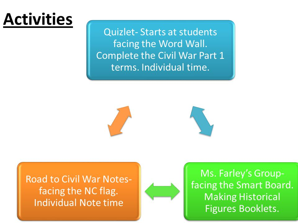 Activities Quizlet- Starts at students facing the Word Wall.