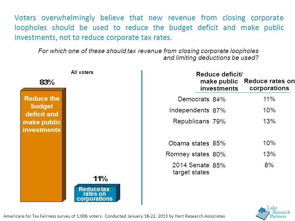 Reduce rates on corporations 11% 10% 13% 10% 13% 8% For which one of these should tax revenue from closing corporate loopholes and limiting deductions be used.