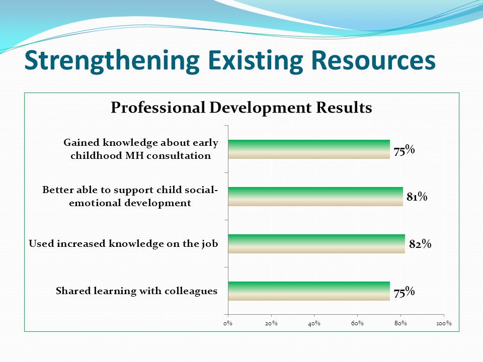 Strengthening Existing Resources