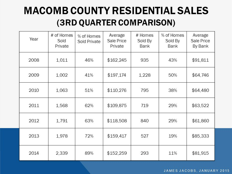 MACOMB COUNTY RESIDENTIAL SALES (3RD QUARTER COMPARISON) JAMES JACOBS, JANUARY 2015