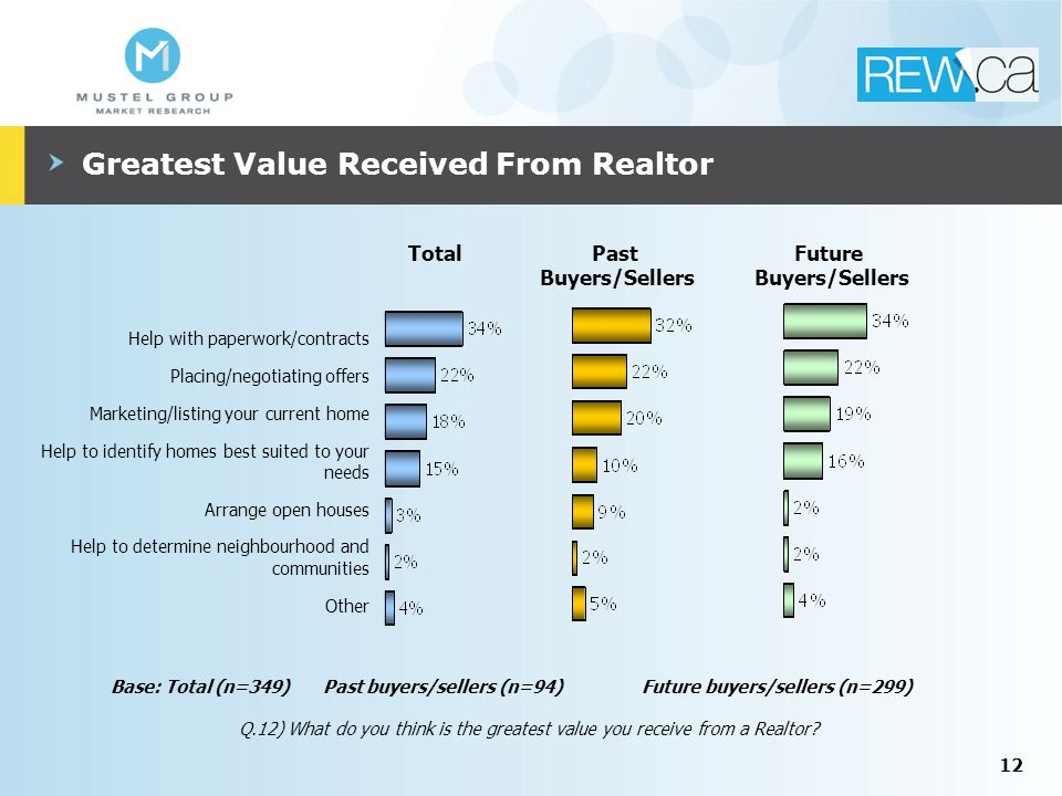 12 Greatest Value Received From Realtor Past Buyers/Sellers Future Buyers/Sellers Total Help with paperwork/contracts Placing/negotiating offers Marketing/listing your current home Help to identify homes best suited to your needs Arrange open houses Help to determine neighbourhood and communities Other Base: Total (n=349)Past buyers/sellers (n=94)Future buyers/sellers (n=299) Q.12) What do you think is the greatest value you receive from a Realtor?