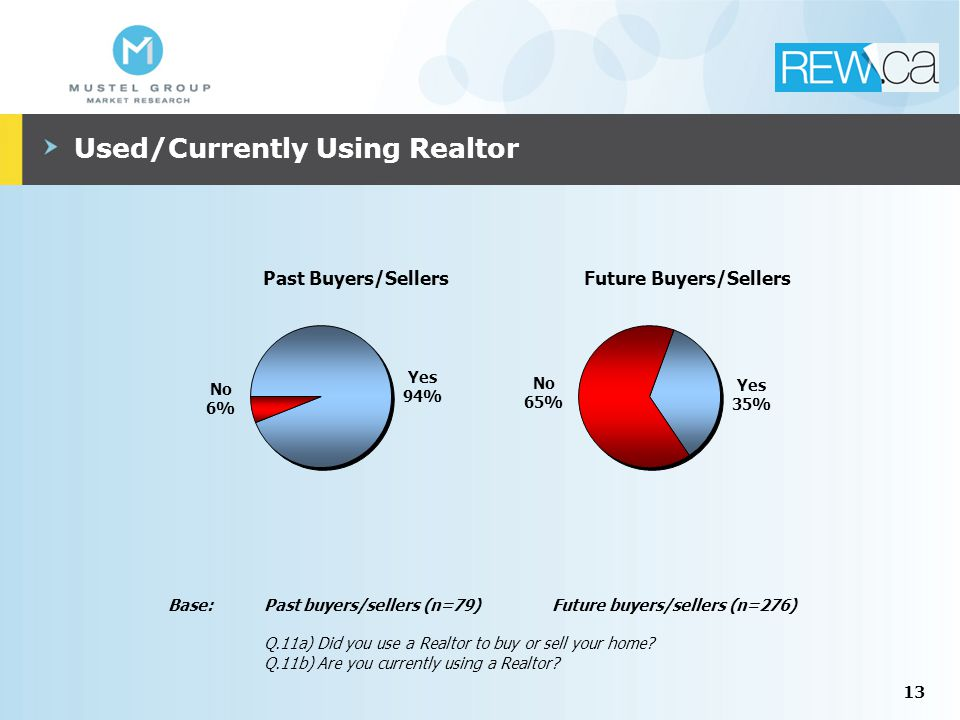 13 Used/Currently Using Realtor Base:Past buyers/sellers (n=79)Future buyers/sellers (n=276) Q.11a) Did you use a Realtor to buy or sell your home.