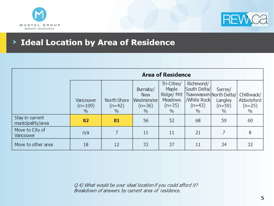 Ideal Location by Area of Residence 5 Area of Residence Vancouver (n=109) % North Shore (n=42) % Burnaby/ New Westminster (n=36) % Tri-Cities/ Maple Ridge/ Pitt Meadows (n=35) % Richmond/ South Delta/ Tsawwassen /White Rock (n=43) % Surrey/ North Delta/ Langley (n=59) % Chilliwack/ Abbotsford (n=25) % Stay in current municipality/area 82815652685960 Move to City of Vancouver n/a711 2178 Move to other area18123337113432 Q.4) What would be your ideal location if you could afford it.