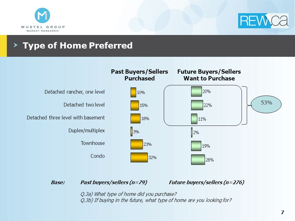 7 Type of Home Preferred Detached rancher, one level Detached two level Detached three level with basement Duplex/multiplex Townhouse Condo Base:Past buyers/sellers (n=79) Future buyers/sellers (n=276) Q.3a) What type of home did you purchase.