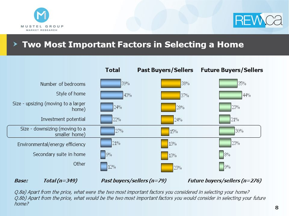 8 Two Most Important Factors in Selecting a Home Number of bedrooms Style of home Size - upsizing (moving to a larger home) Investment potential Size - downsizing (moving to a smaller home) Environmental/energy efficiency Secondary suite in home Other Past Buyers/SellersFuture Buyers/SellersTotal Base:Total (n=349)Past buyers/sellers (n=79)Future buyers/sellers (n=276) Q.8a) Apart from the price, what were the two most important factors you considered in selecting your home.