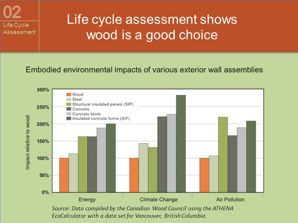 Life cycle assessment shows wood is a good choice Source: Data compiled by the Canadian Wood Council using the ATHENA EcoCalculator with a data set fo