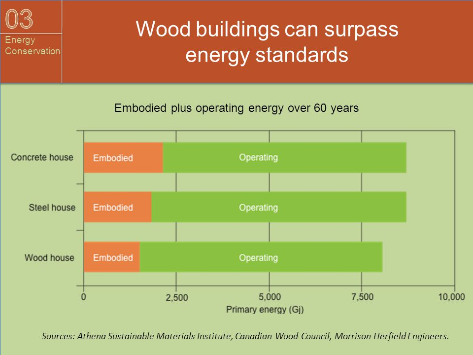 Embodied plus operating energy over 60 years Wood buildings can surpass energy standards Sources: Athena Sustainable Materials Institute, Canadian Woo