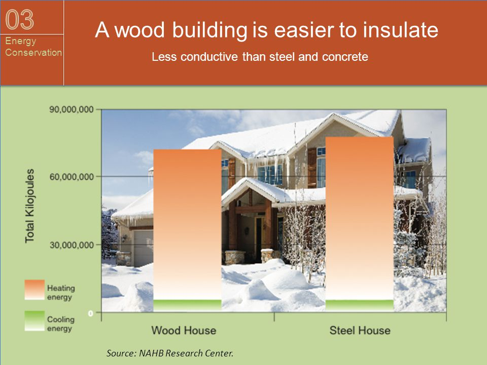A wood building is easier to insulate Less conductive than steel and concrete Source: NAHB Research Center.