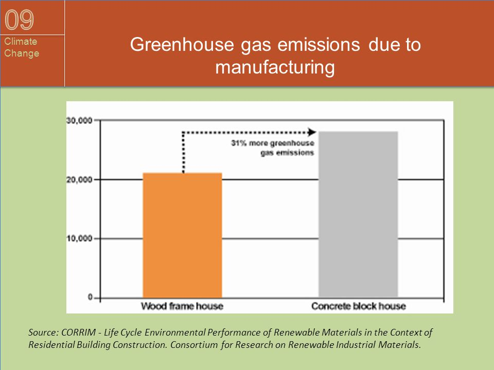 Greenhouse gas emissions due to manufacturing Source: CORRIM - Life Cycle Environmental Performance of Renewable Materials in the Context of Residenti
