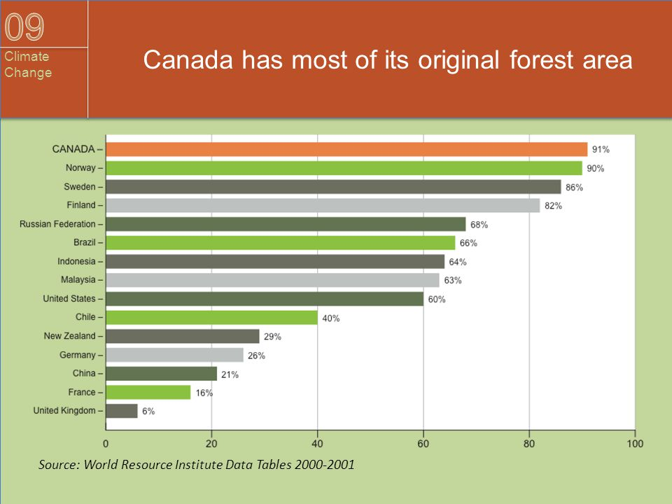 Canada has most of its original forest area Source: World Resource Institute Data Tables 2000-2001