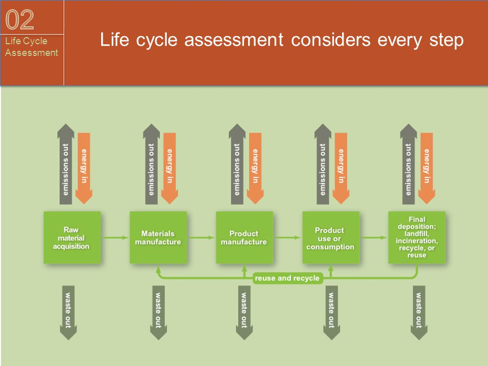 Life cycle assessment considers every step