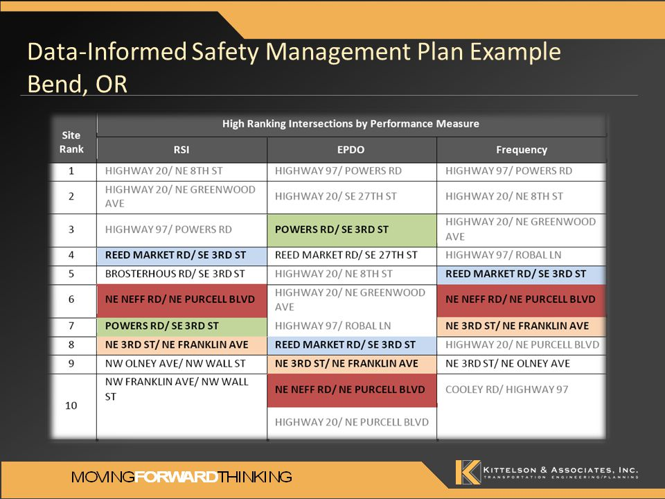Data-Informed Safety Management Plan Example Bend, OR