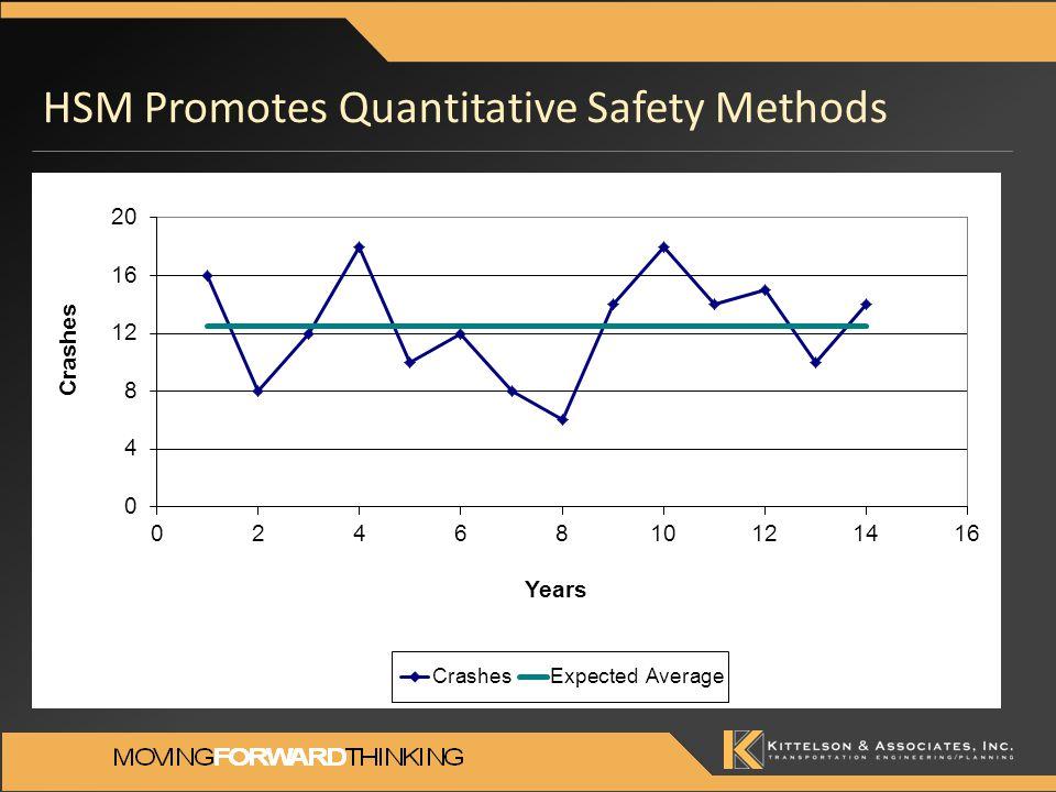 HSM Promotes Quantitative Safety Methods