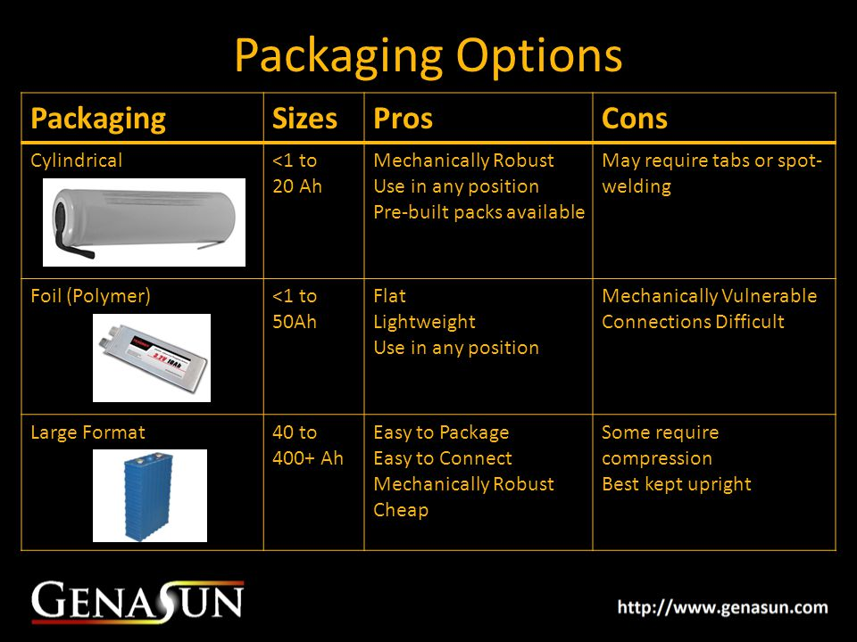 Packaging Options PackagingSizesProsCons Cylindrical<1 to 20 Ah Mechanically Robust Use in any position Pre-built packs available May require tabs or spot- welding Foil (Polymer)<1 to 50Ah Flat Lightweight Use in any position Mechanically Vulnerable Connections Difficult Large Format40 to 400+ Ah Easy to Package Easy to Connect Mechanically Robust Cheap Some require compression Best kept upright