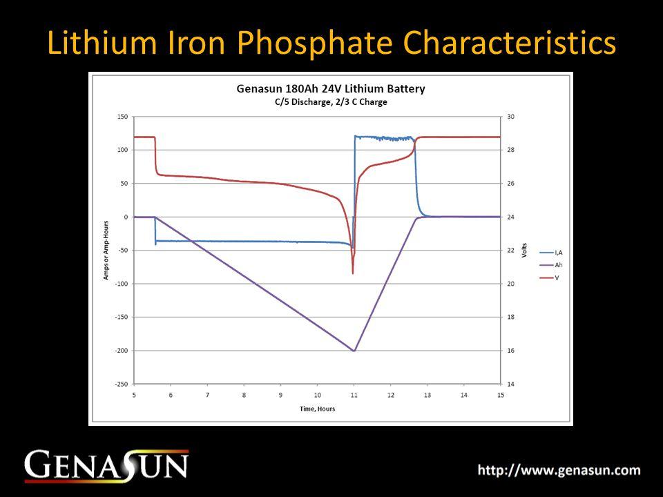 Lithium Iron Phosphate Characteristics