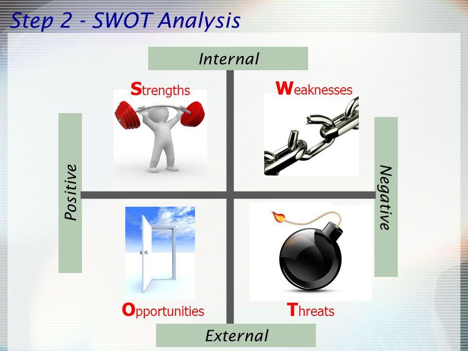 Step 2 - SWOT Analysis Positive Negative Internal External S trengths W eaknesses O pportunities T hreats