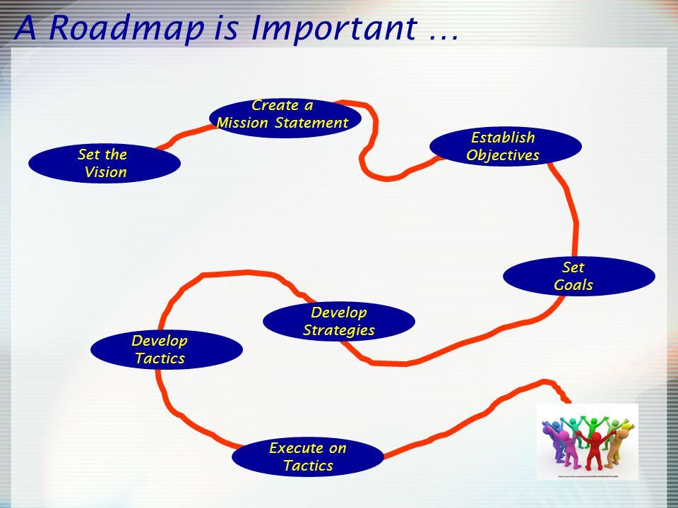 A Roadmap is Important … Set the Vision Create a Mission Statement Execute on Tactics Develop Tactics Develop Strategies Set Goals Establish Objectives