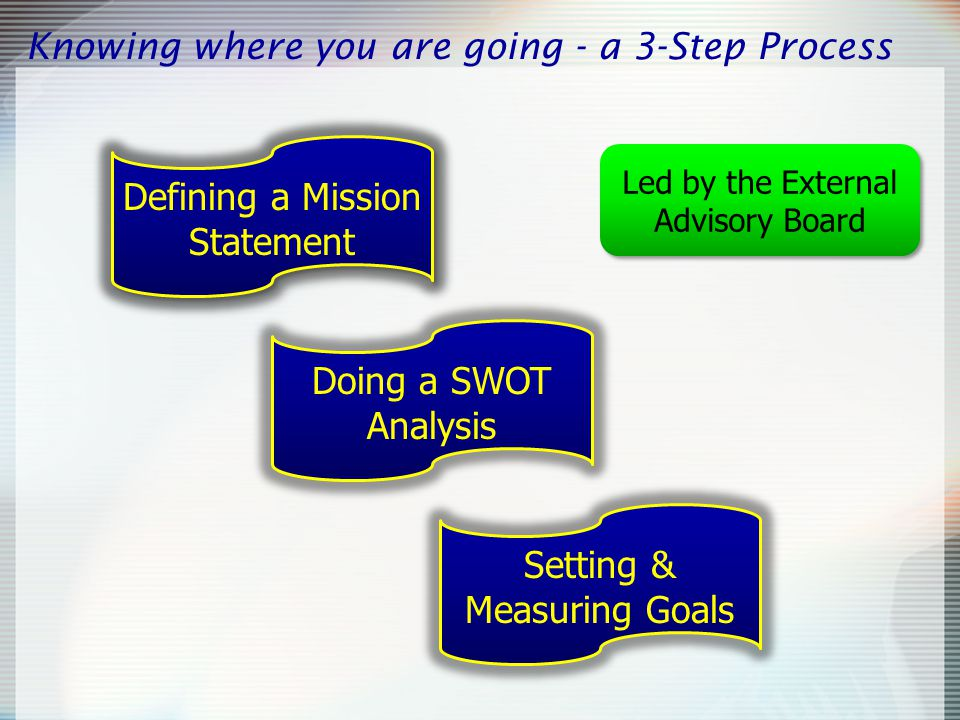 Step 1 - The Mission Statement 1.What are the opportunities or needs that we exist to address.