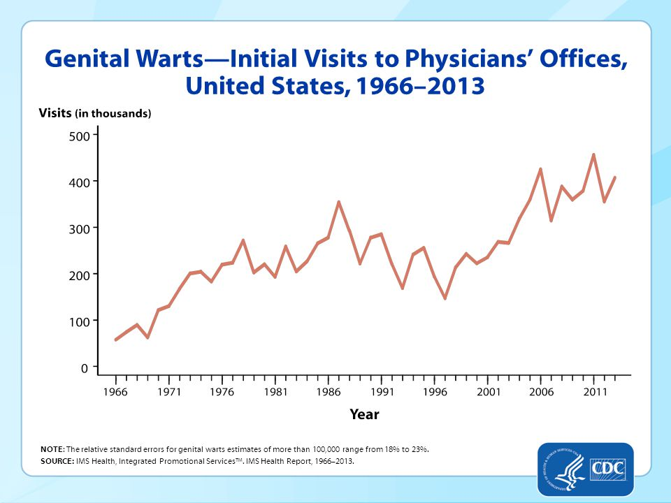 Genital Warts—Initial Visits to Physicians' Offices, United States, 1966–2013 NOTE: The relative standard errors for genital warts estimates of more than 100,000 range from 18% to 23%.