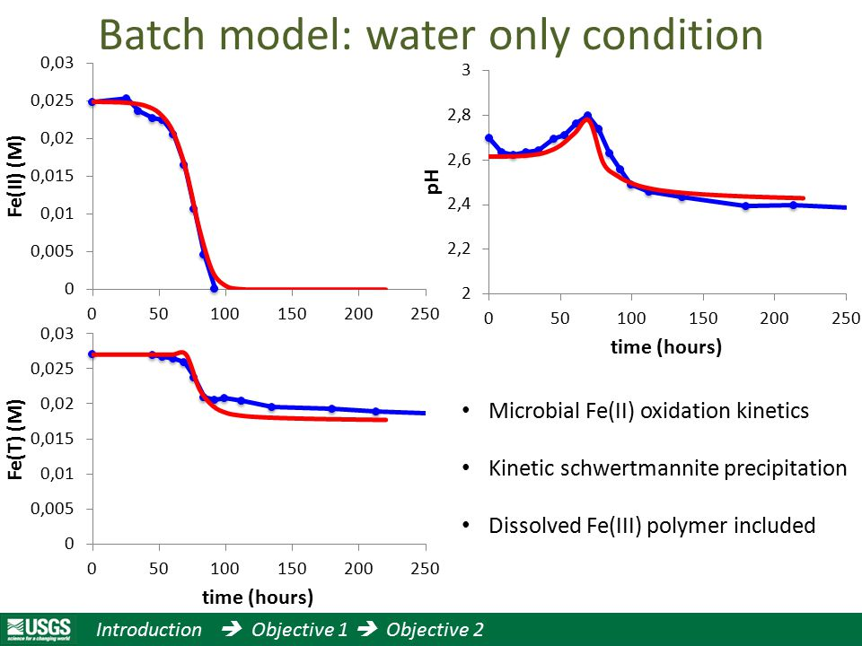 Batch model: water only condition Microbial Fe(II) oxidation kinetics Kinetic schwertmannite precipitation Dissolved Fe(III) polymer included Introduction  Objective 1  Objective 2