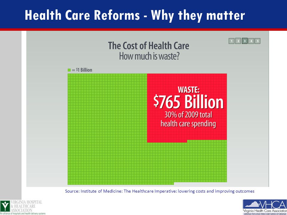 Source: Institute of Medicine: The Healthcare Imperative: lowering costs and improving outcomes Health Care Reforms - Why they matter