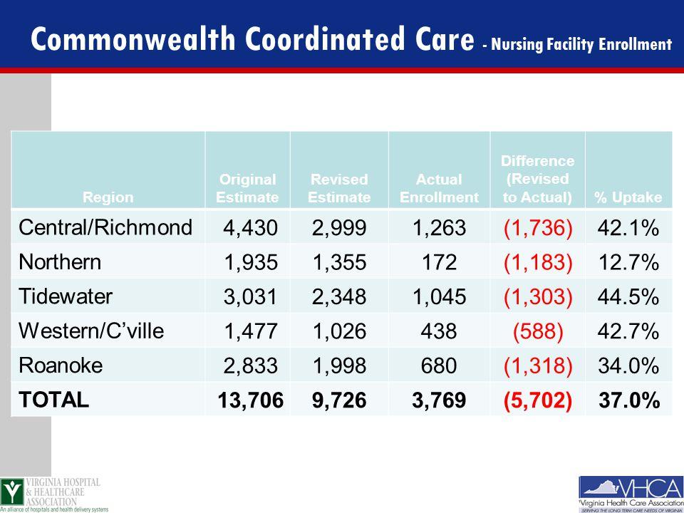 Commonwealth Coordinated Care - Nursing Facility Enrollment Region Original Estimate Revised Estimate Actual Enrollment Difference (Revised to Actual)% Uptake Central/Richmond 4,4302,9991,263(1,736)42.1% Northern 1,9351,355172(1,183)12.7% Tidewater 3,0312,3481,045(1,303)44.5% Western/C'ville 1,4771,026438(588)42.7% Roanoke 2,8331,998680(1,318)34.0% TOTAL 13,7069,7263,769(5,702)37.0%