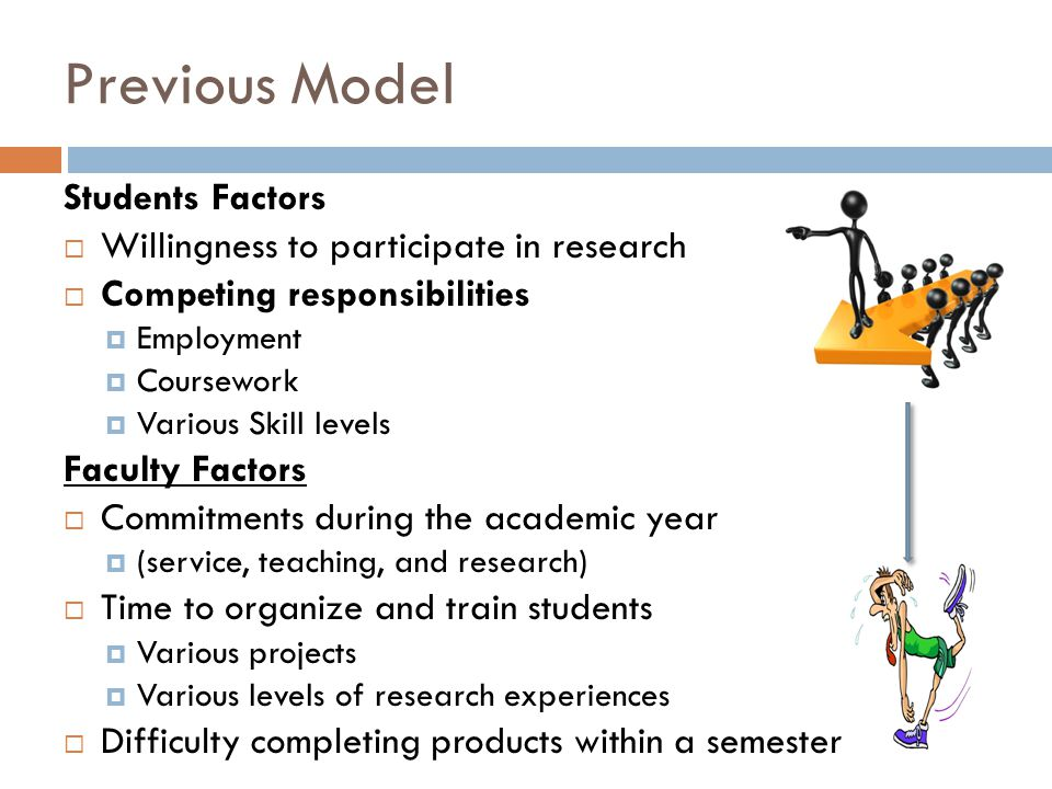 Previous Model Students Factors  Willingness to participate in research  Competing responsibilities  Employment  Coursework  Various Skill levels Faculty Factors  Commitments during the academic year  (service, teaching, and research)  Time to organize and train students  Various projects  Various levels of research experiences  Difficulty completing products within a semester