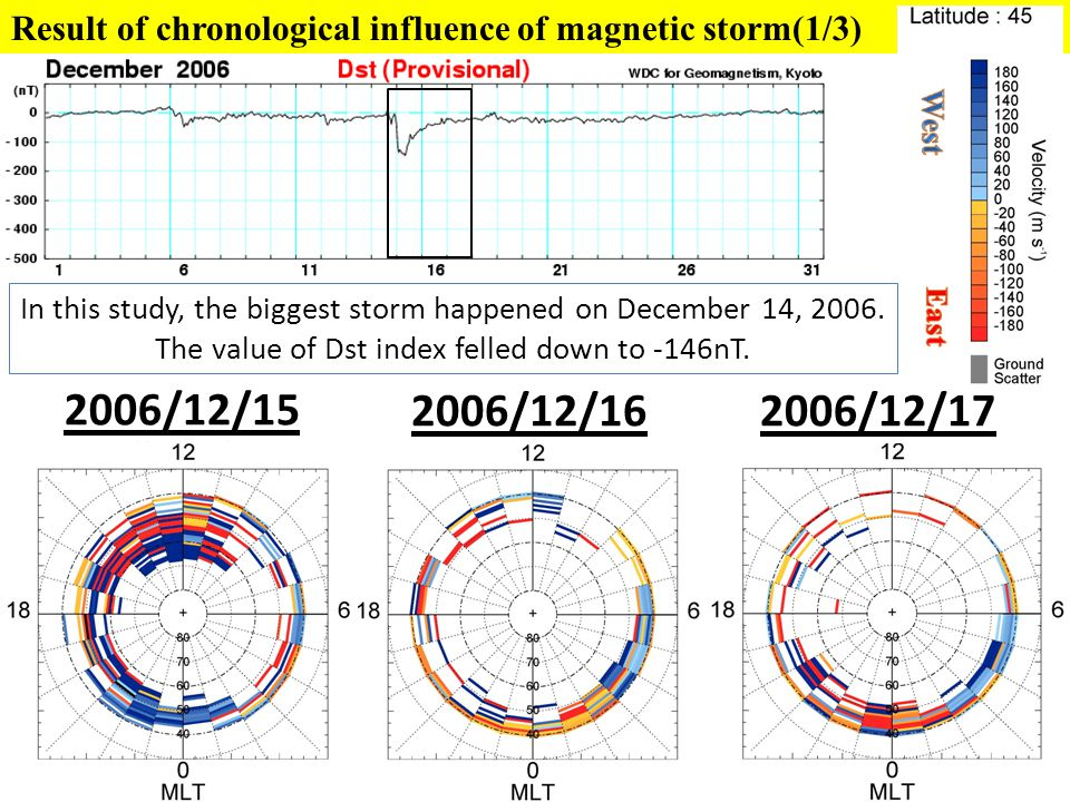 Result of chronological influence of magnetic storm(1/3) In this study, the biggest storm happened on December 14, 2006. The value of Dst index felled