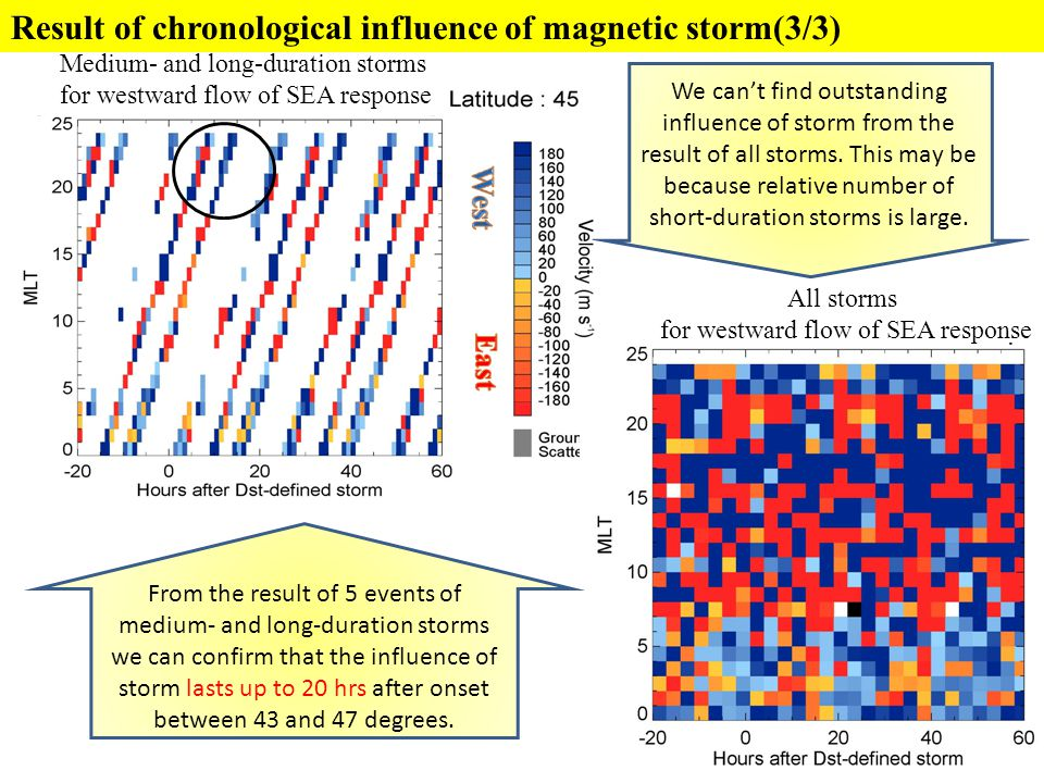 Result of chronological influence of magnetic storm(3/3) Medium- and long-duration storms for westward flow of SEA response All storms for westward fl