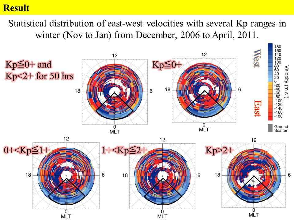 Result Statistical distribution of east-west velocities with several Kp ranges in winter (Nov to Jan) from December, 2006 to April, 2011.
