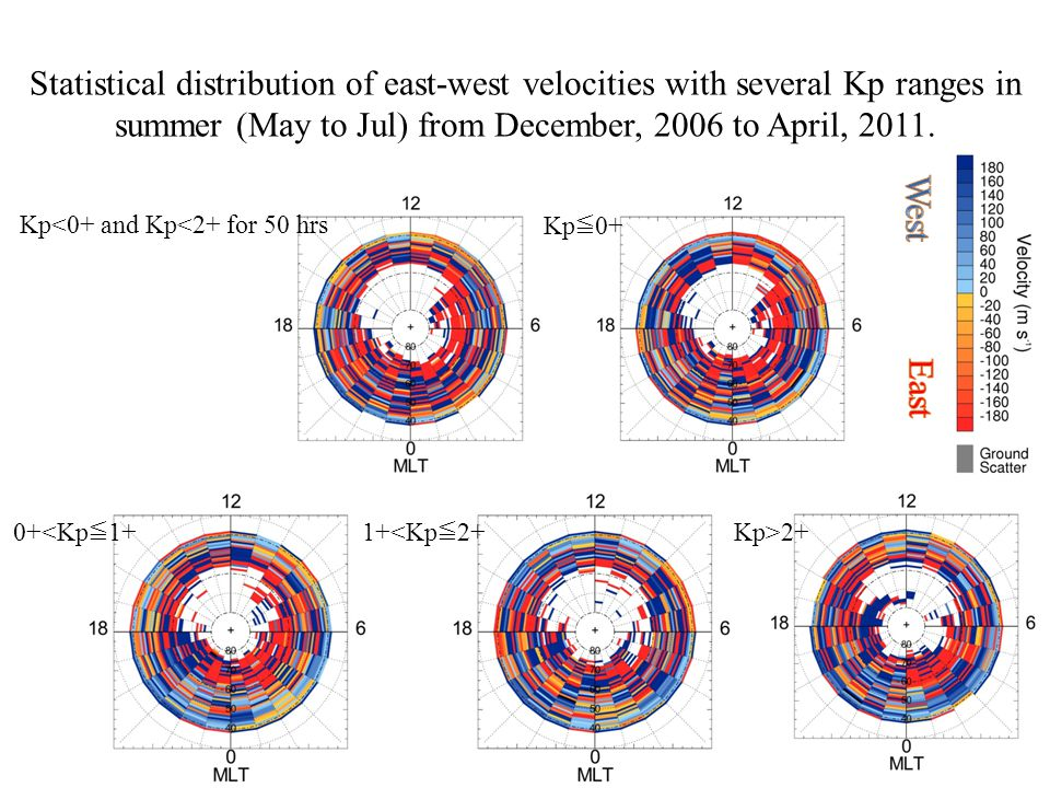 Kp<0+ and Kp<2+ for 50 hrs Kp ≦ 0+ 0+<Kp ≦ 1+1+<Kp ≦ 2+ Kp>2+ Statistical distribution of east-west velocities with several Kp ranges in summer (May to Jul) from December, 2006 to April, 2011.