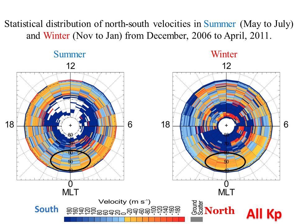 Statistical distribution of north-south velocities in Summer (May to July) and Winter (Nov to Jan) from December, 2006 to April, 2011.